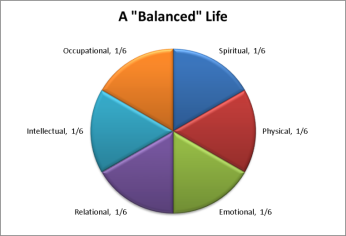 Balanced Life pie chart